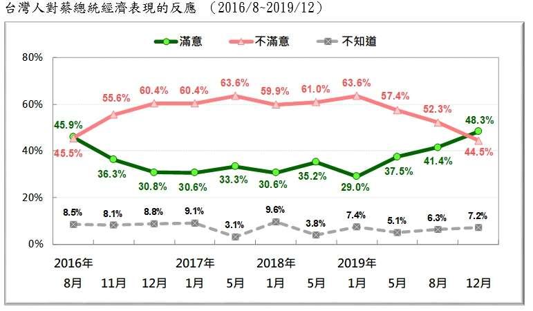 20191229-台灣人對蔡總統經濟表現的反應 (2016.08~2019.12)(台灣民意基金會提供)