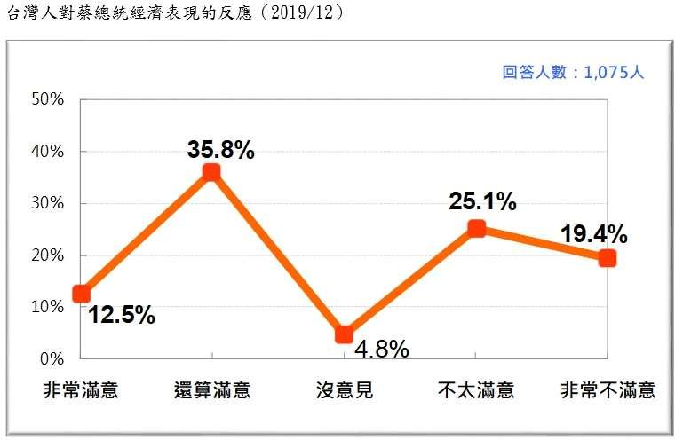 20191229-台灣人對蔡總統經濟表現的反應(2019.12)(台灣民意基金會提供)