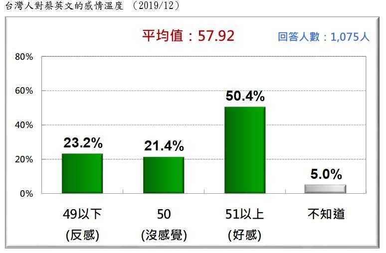 20191229-台灣人對蔡英文的感情溫度 (2019.12)(台灣民意基金會提供)