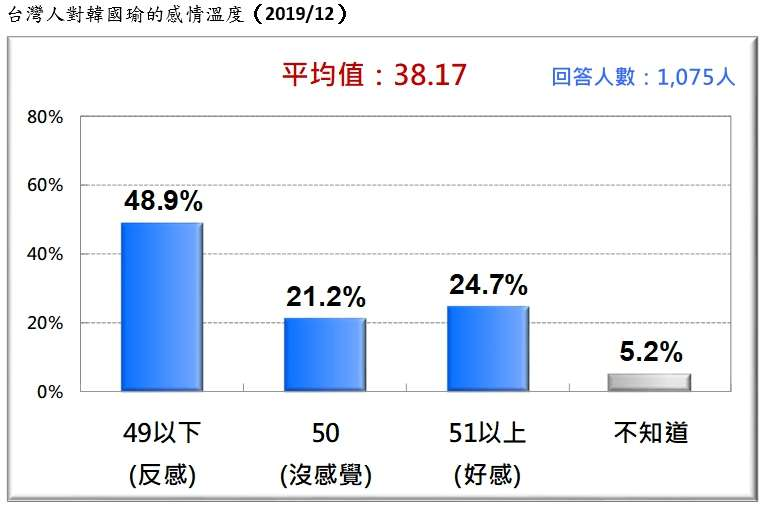 20191229-台灣人對韓國瑜的感情溫度(2019.12)(台灣民意基金會提供)
