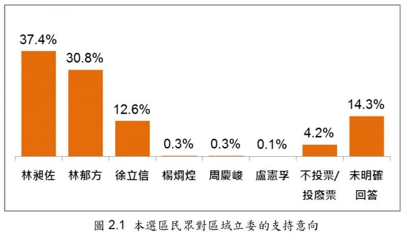 20191230-台北市第5選區立委候選人支持意向。(台灣指標民調提供)