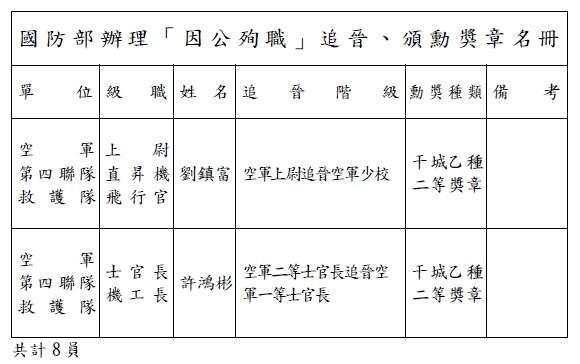 黑鷹失事事件因公殉職將官追晉、頒勳獎章名單。(國防部提供)