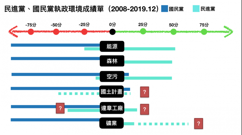 20200103-地球公民基金會執行長李根政針對國民兩黨執政環境成績單進行評價。(取自李根政部落格)