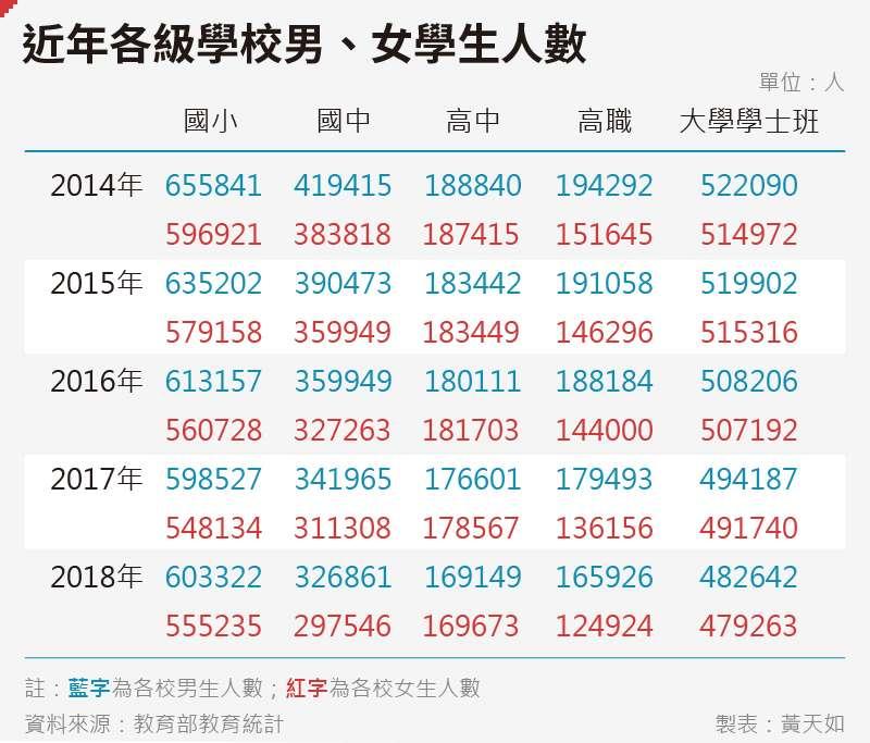 20190103-SMG0035-黃天如_A近年各級學校、學生人數