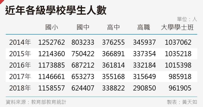 20190103-SMG0035-黃天如_B近年各級學校學生人數