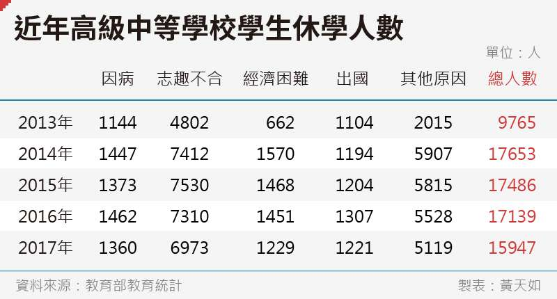 20190103-SMG0035-黃天如_C近年高級中等學校學生休學人數