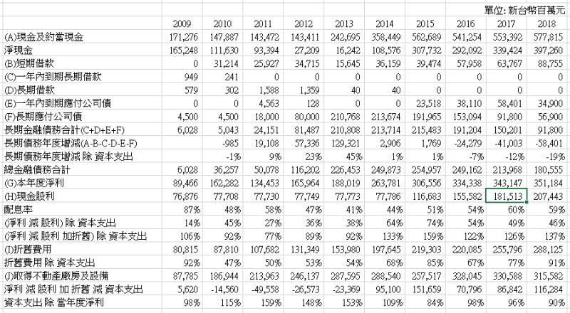 隨著台積電財務體質日益強健,如今公司已不必向銀行聯貸以支應資金需求了(圖片來源:銀行家尼莫部落格)