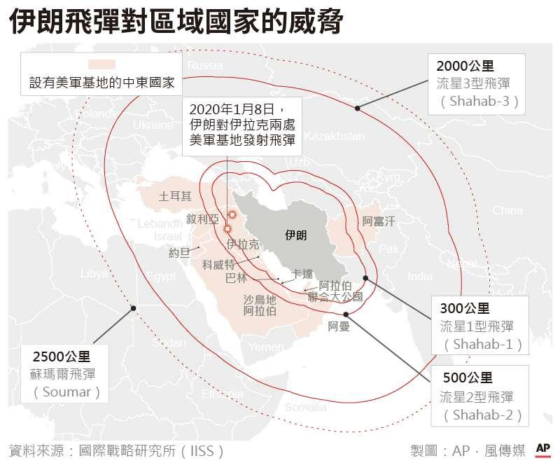 伊朗各型飛彈對區域國家的威脅(AP.風傳媒製圖)