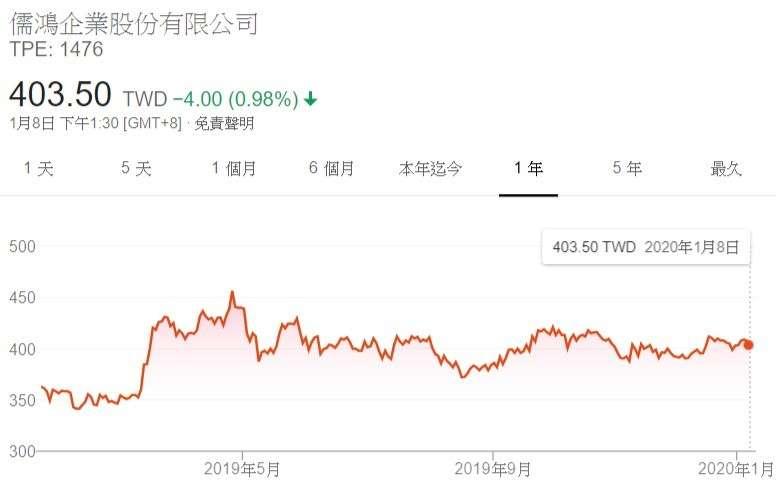 20200108儒鴻股票(圖片取自Google finance)