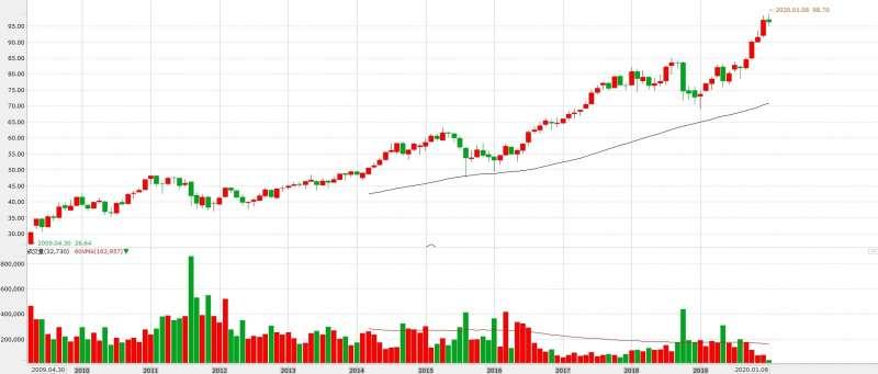 隨著股價持續填息、走勢不斷攀升的0050,成交量反而顯著下滑(圖片來源:永豐金證券e-leader)
