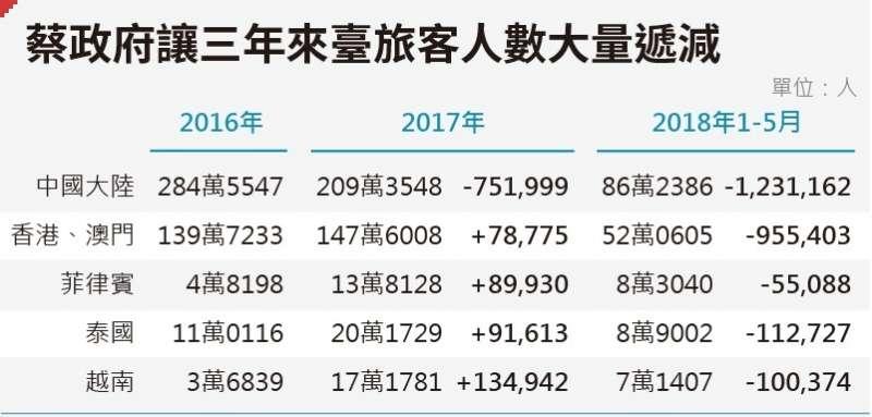 資料來源:風傳媒,「陸客不來有差嗎?去年來台旅客人數不減反增 觀光外匯收入卻少了300億」;數據來源:交通部觀光局,
