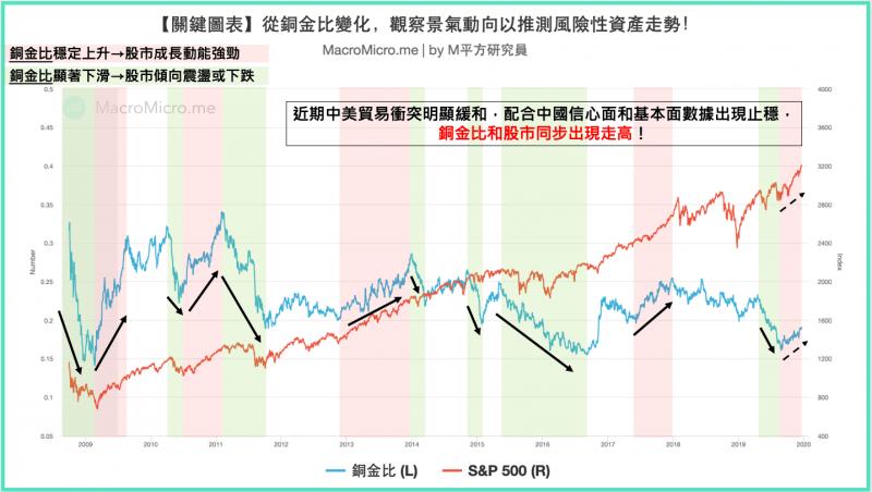看同價的變化,推測景氣的高低。(圖/ 財經M平方)