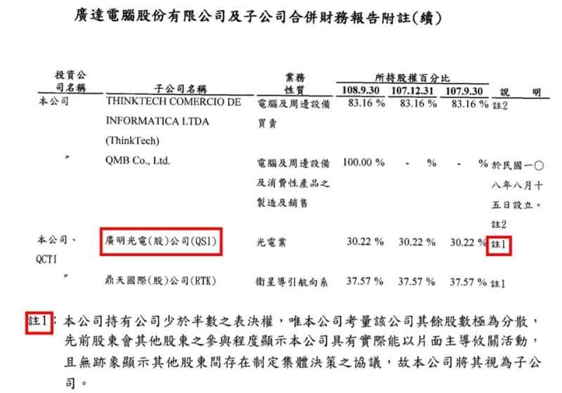 廣達財報顯示,僅持股3成的廣明為其合併子公司(圖片來源:夏綠蒂的選股筆記)