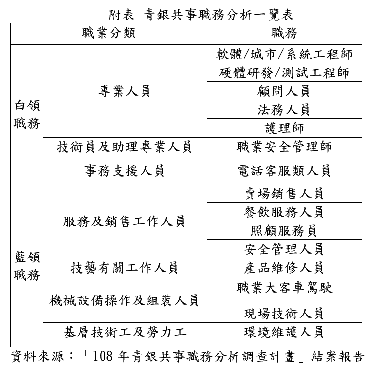 青銀共事職務分析一覽表(圖/臺北市就業服務處提供)