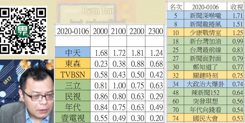 20200109-資深媒體人陳揮文在網路節目中,以各立場電視台的政論節目做分析,指出挺韓節目大獲全勝,尤其中天《新聞深喉嚨》的收視率更衝上全國第3名。(取自陳揮文YouTube頻道)