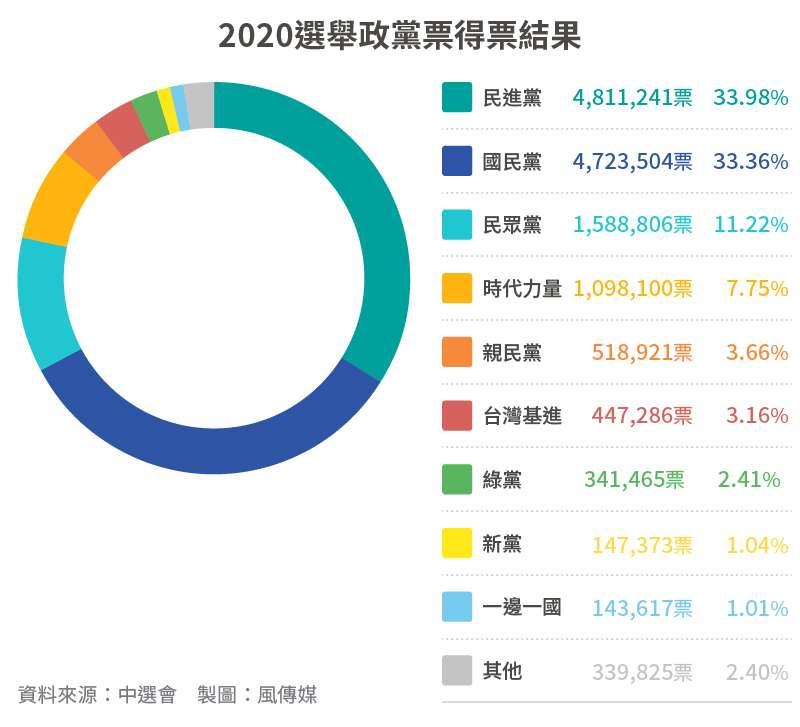 20200111-SMG0034-2020大選_03_2020選舉政黨票得票結果