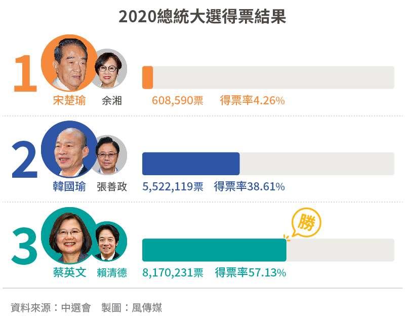 20200111-SMG0034-2020大選_01_2020總統大選得票結果