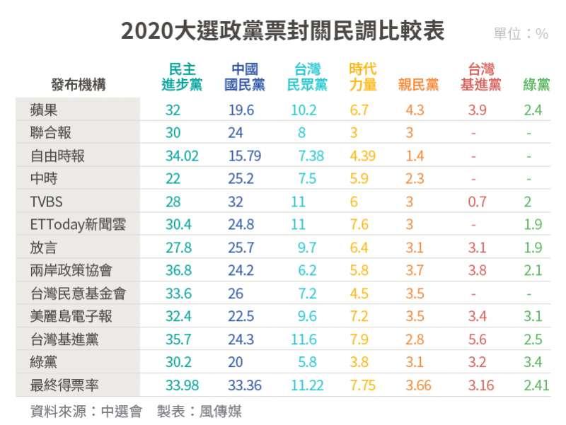 20200111-SMG0034-2020大選_08_2020大選政黨票封關民調比較表