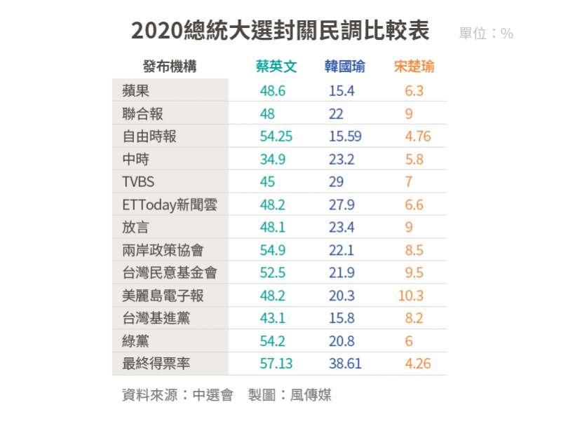 20200111-SMG0034-2020大選_07_2020總統大選封關民調比較表