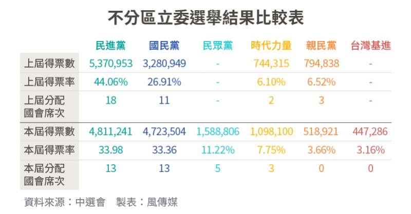 20200111-SMG0034-2020大選_10_不分區立委選舉結果比較表
