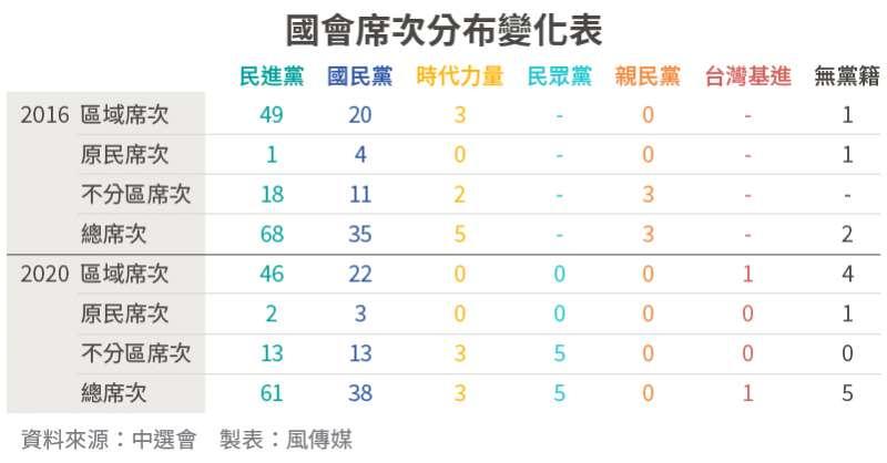 20200111-SMG0034-2020大選_11_國會席次分布變化表