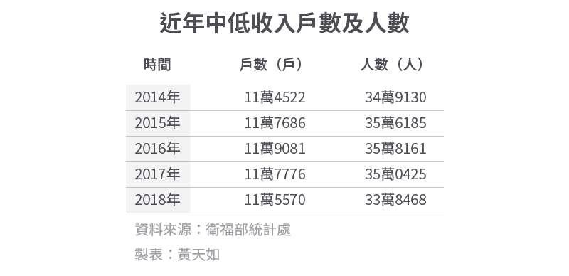 20200112-SMG0034-E02_4_近年中低收入戶數及人數