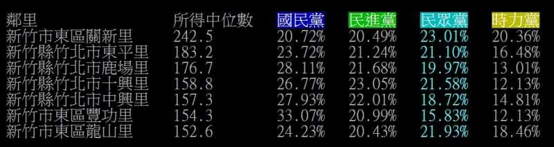 20200113-網友在ptt上分析,發現民眾黨票倉正好就是全台所得前7名的村里。(截圖自ppt)
