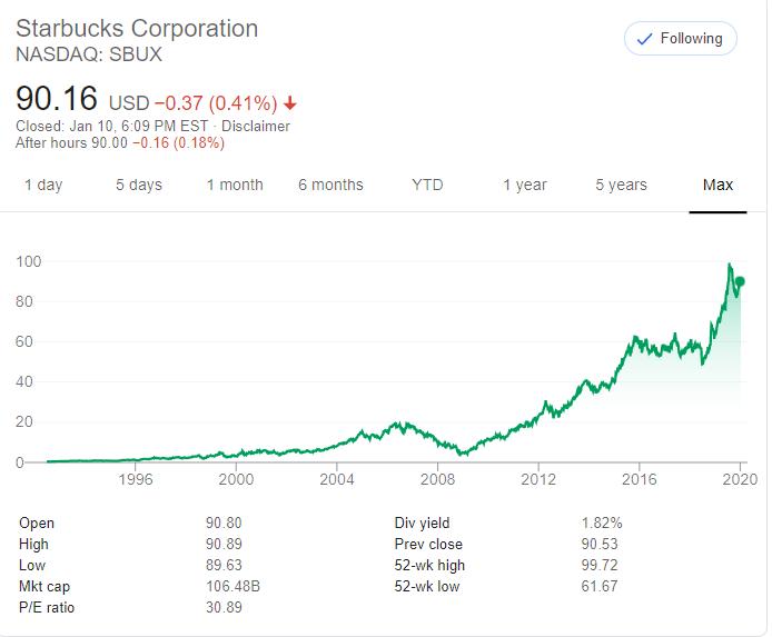 星巴克股價雖因為瑞幸咖啡來勢洶洶、一度在2017年重挫,然隨著新任執行長積極數位轉型,股價一飛沖天、迄今仍逼近100美元(圖片來源:Google)