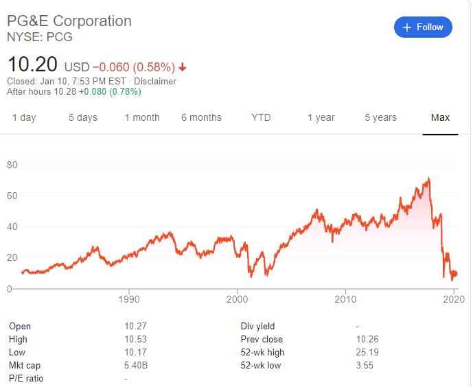 公司各處線路跳電導致加州發生野火,令PG&E股價一瀉千里,甚至進入破產程序(圖片來源:Google)