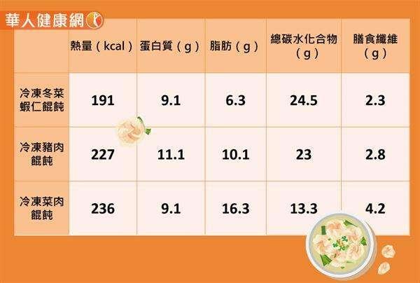 蝦仁餛飩、豬肉餛飩、菜肉餛飩營養成分比較圖。(圖/華人健康網提供)