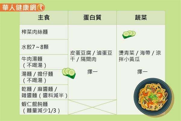 孫語霙營養師推薦的麵攤搭配組合。(圖/華人健康網提供)