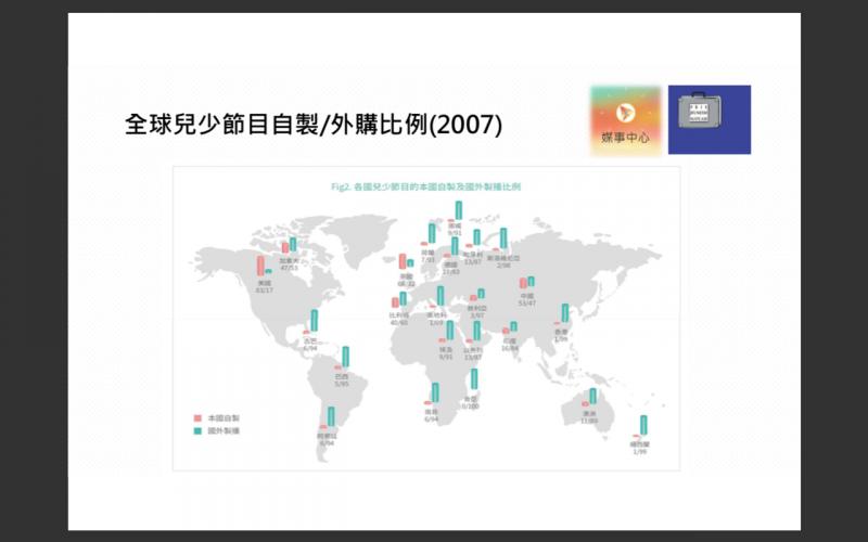 20200114-國際青少年與媒體教育研究中心(IZI)研究中,2007年國際兒少節目自製比率。(黃聿清提供)
