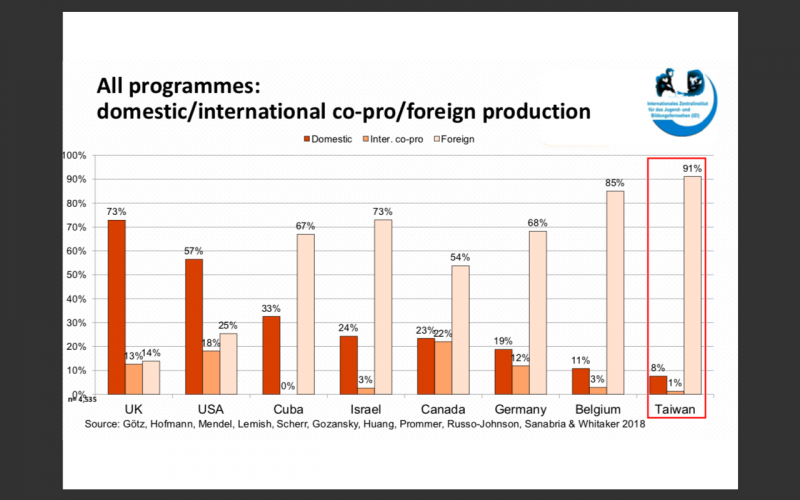 20200114-國際青少年與媒體教育研究中心(IZI)國際兒少節目研究中,自製與外購比率,左起依序為:自製、跨國合製、外購。(黃聿清提供)