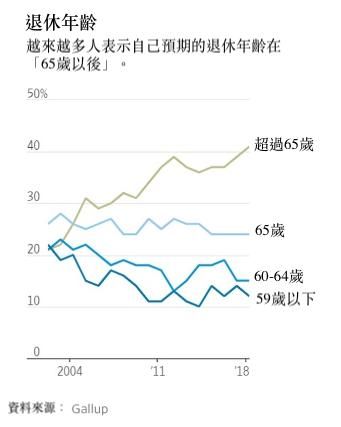 調查顯示,平均預期退休年齡逐年增加。(圖/華爾街日報)