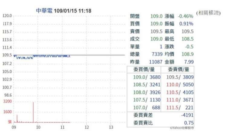 20200115 中華電信股票走勢圖(圖片取自Yahoo股票)