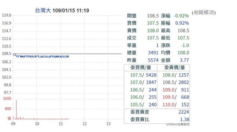 20200115 台灣大電信股票走勢圖(圖片取自Yahoo股票)