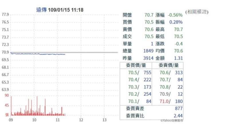 20200115 遠傳電信股票走勢圖(圖片取自Yahoo股票)