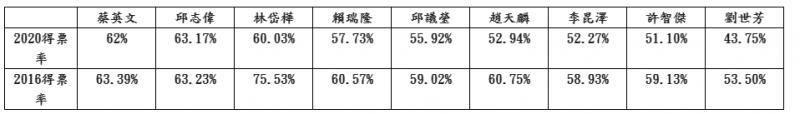 表三 總統和高雄市區域立委得票率(2016第5選區管碧玲59.43%)