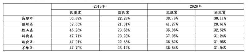 表二 2016年與2020年 兩大黨在高雄各選區的得票率