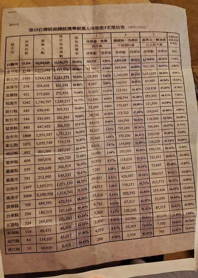 20200116-資深媒體人黃光芹在臉書貼出國民黨1月6日做出的預估得票數。(取自黃光芹臉書)