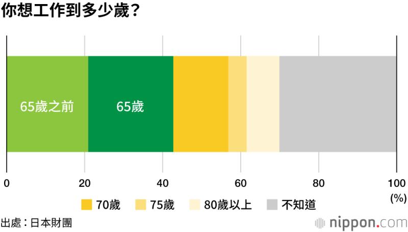 日本財團針對1000名17-19歲男女的預計退休年齡調查。