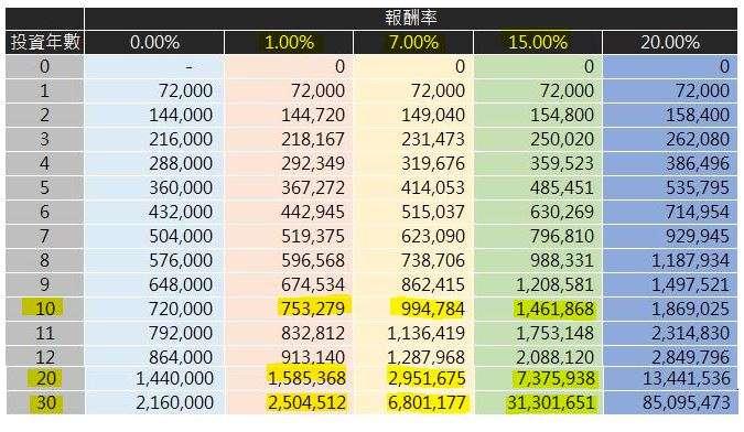 每年投入 72000元,在各報酬率下的成果。(圖/YOTTA)