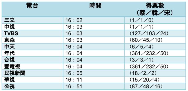 20200117-各家電視台第一次報票時間統計。(2020總統大選電視台報票觀察報告提供)