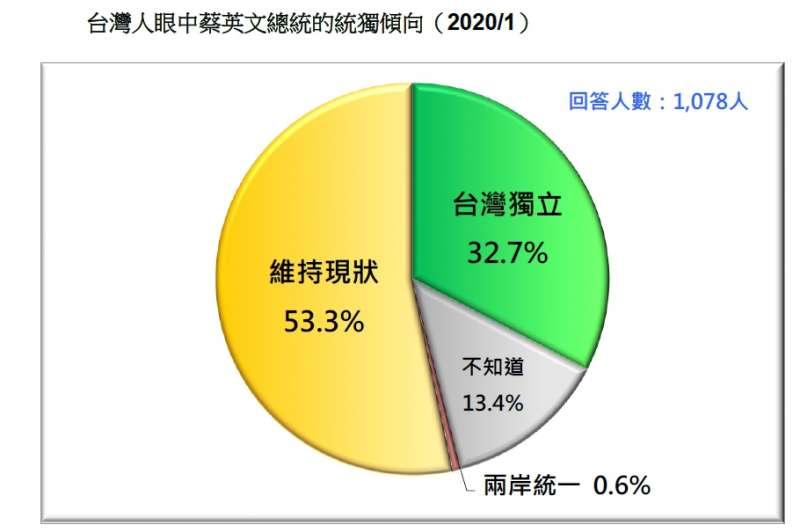 20200119-台灣人眼中蔡英文總統的統獨傾向(2020.01)(台灣民意基金會提供)