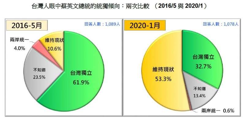 20200119-台灣人眼中蔡英文總統的統獨傾向:兩次比較 (2016.05、2020.01)(台灣民意基金會提供)