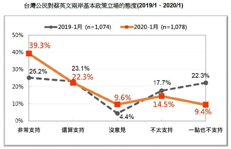 20200119-台灣公民對蔡英文兩岸基本政策立場的態度(2019.01、2020.01)(台灣民意基金會提供)