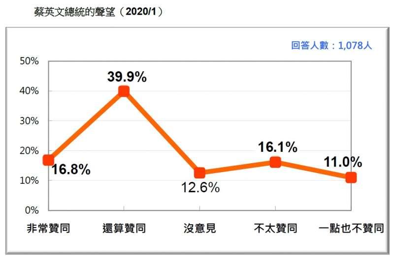 20200119-蔡英文總統的聲望(2020.01)(台灣民意基金會提供)