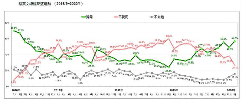 20200119-蔡英文總統聲望趨勢 (2016.05~2020.01)(台灣民意基金會提供)