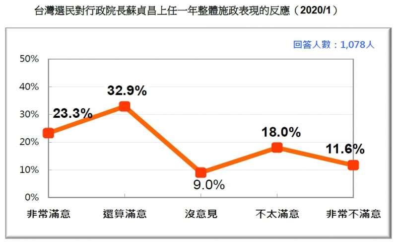 20200119-台灣選民對行政院長蘇貞昌上任一年整體施政表現的反應(2020.01)(台灣民意基金會提供)
