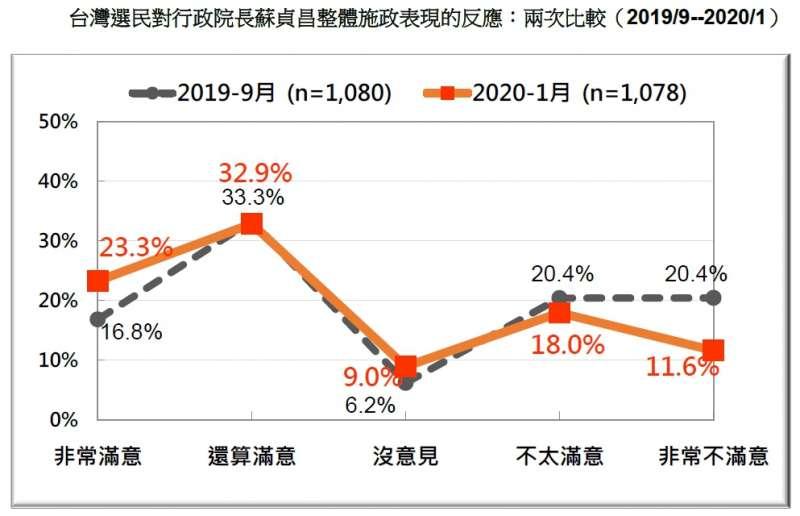 20200119-台灣選民對行政院長蘇貞昌整體施政表現的反應:兩次比較(2019.09~2020.01)(台灣民意基金會提供)